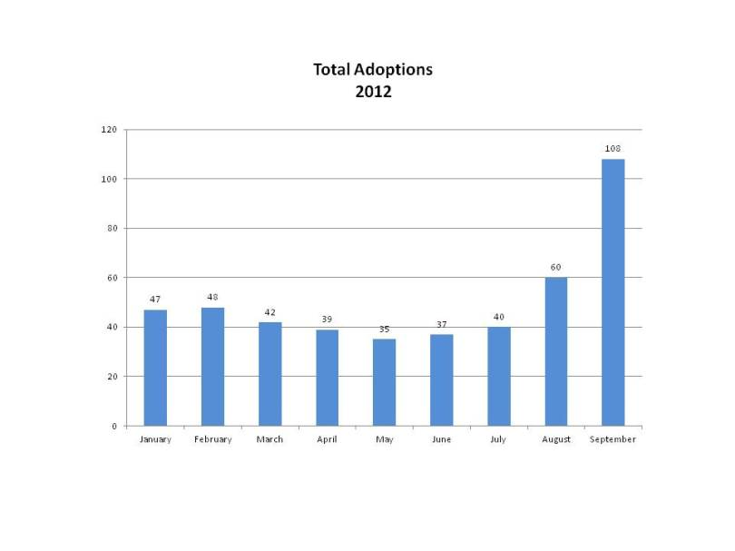 Animal Care and Control Services Adoptions 2012