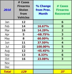 firearms-graph